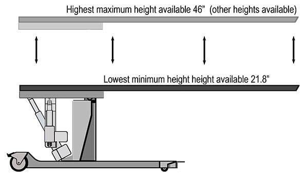 C-arm table graphic showing lowest minimum height